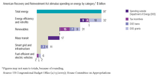 Energy-related stimulus spending