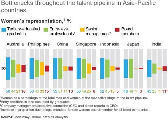 AsiaPacific Bottlenecks