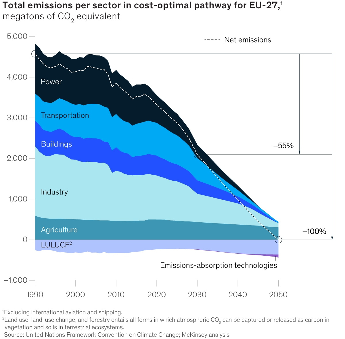 Total emissions per sector in cost-optimal pathway for EU-27