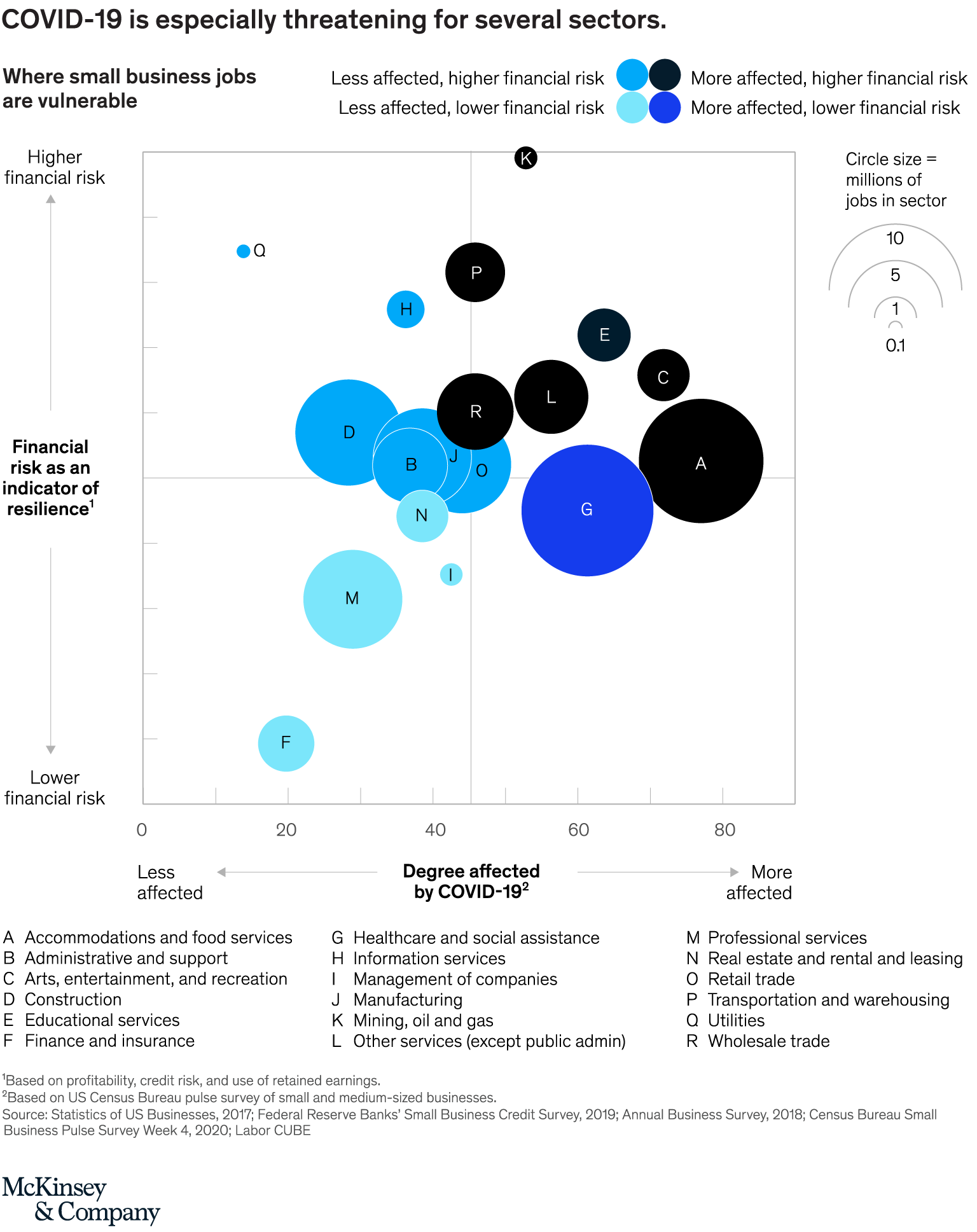 Which Small Businesses Are Most Vulnerable To COVID-19--and When | McKinsey