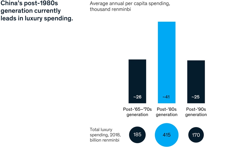 China's post-1980s generation currently leads in luxury spending.