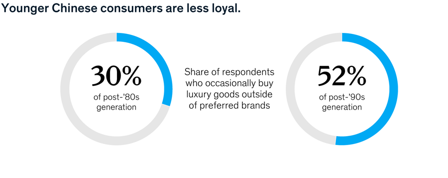 Younger Chinese consumers are less loyal.