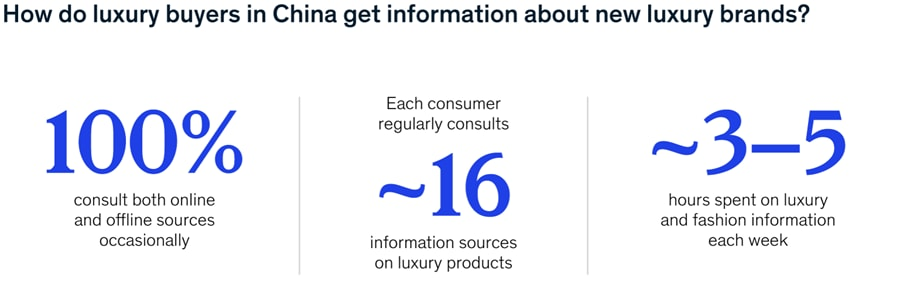 How do luxury buyers in China get information about new luxury brands?