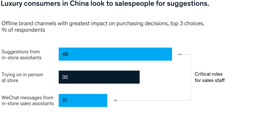 Luxury consumers in China look to salespeople for suggestions.