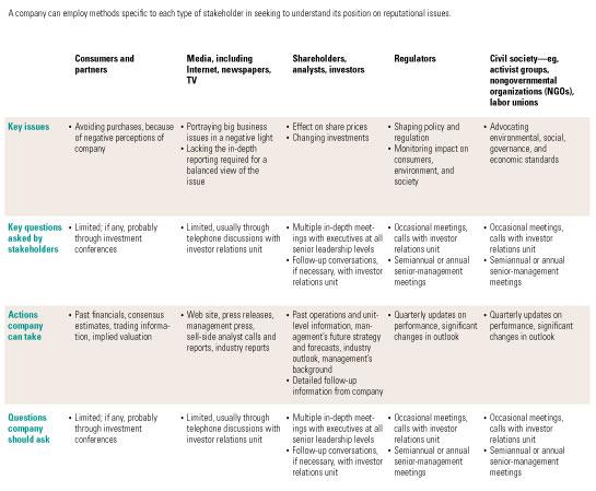 Understanding the stakeholders