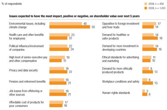 Impact on shareholder value
