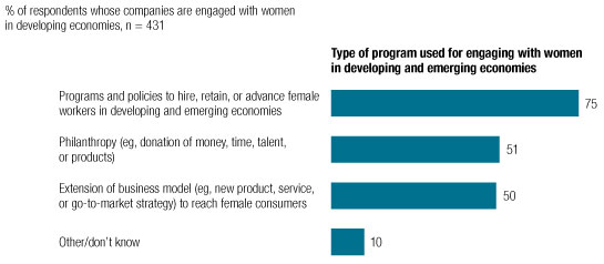 How companies engage with women's development