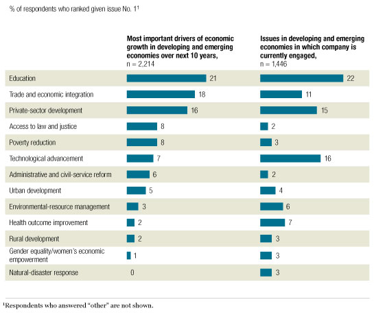 Top drivers of economic growth