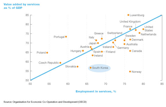 South Korea: Finding its place on the world stage | McKinsey
