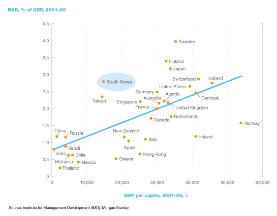 South Korea: Finding its place on the world stage   McKinsey