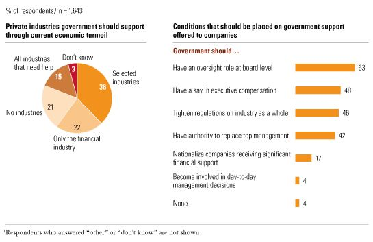 Government's role in corporate decisions
