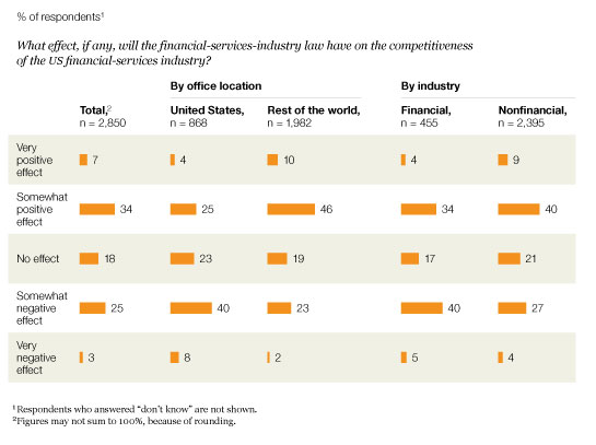 Image_US financial-services competitiveness_2