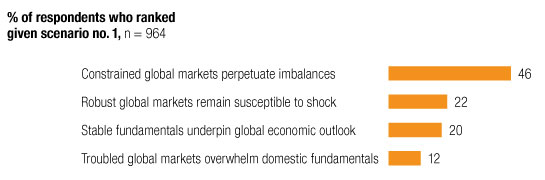 Image_Concern about global imbalances_5