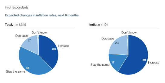 Inflation-wary India