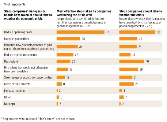 Well-managed companies target costs and productivity