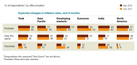 Varied views on inflation