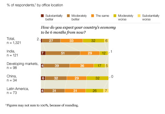 Higher expectations in developing economies