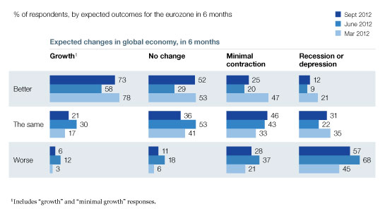 Intertwined outlook for eurozone, global economy