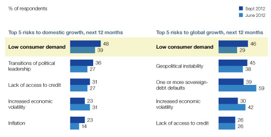 Low demand threatens domestic and global growth