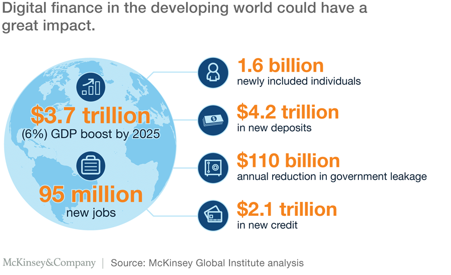 how digital finance could boost growth in emerging economies mckinsey
