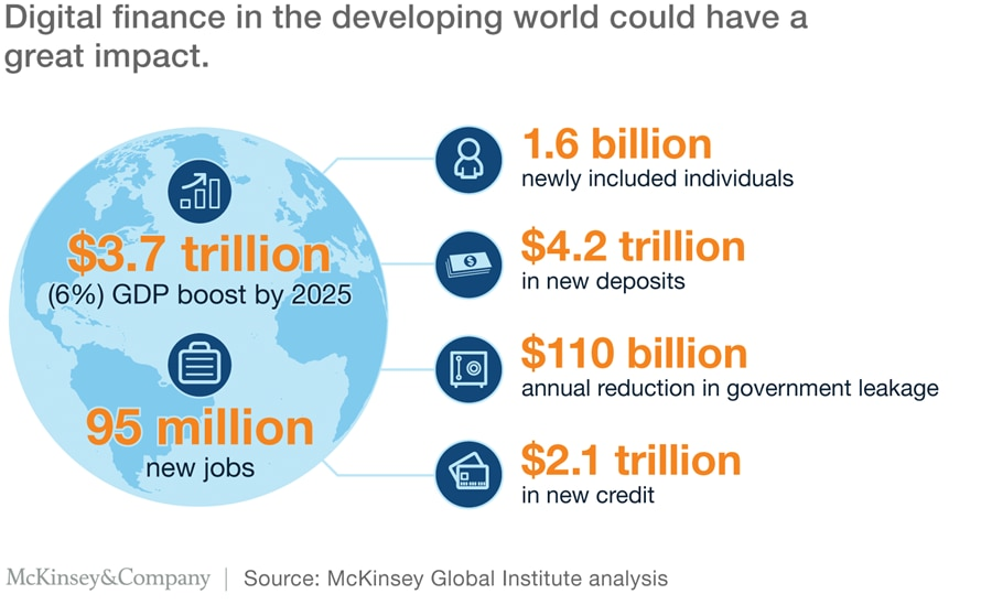 Digital finance in the developing world could have a great impact.