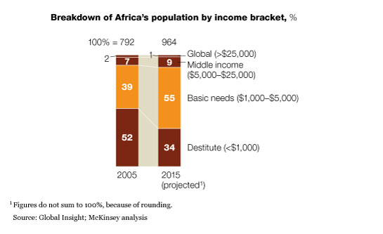 Africa's path to growth: Sector by sector | McKinsey