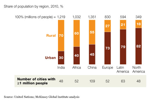 What's driving Africa's growth | McKinsey