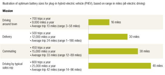 Hybrid Car Market Segmentation