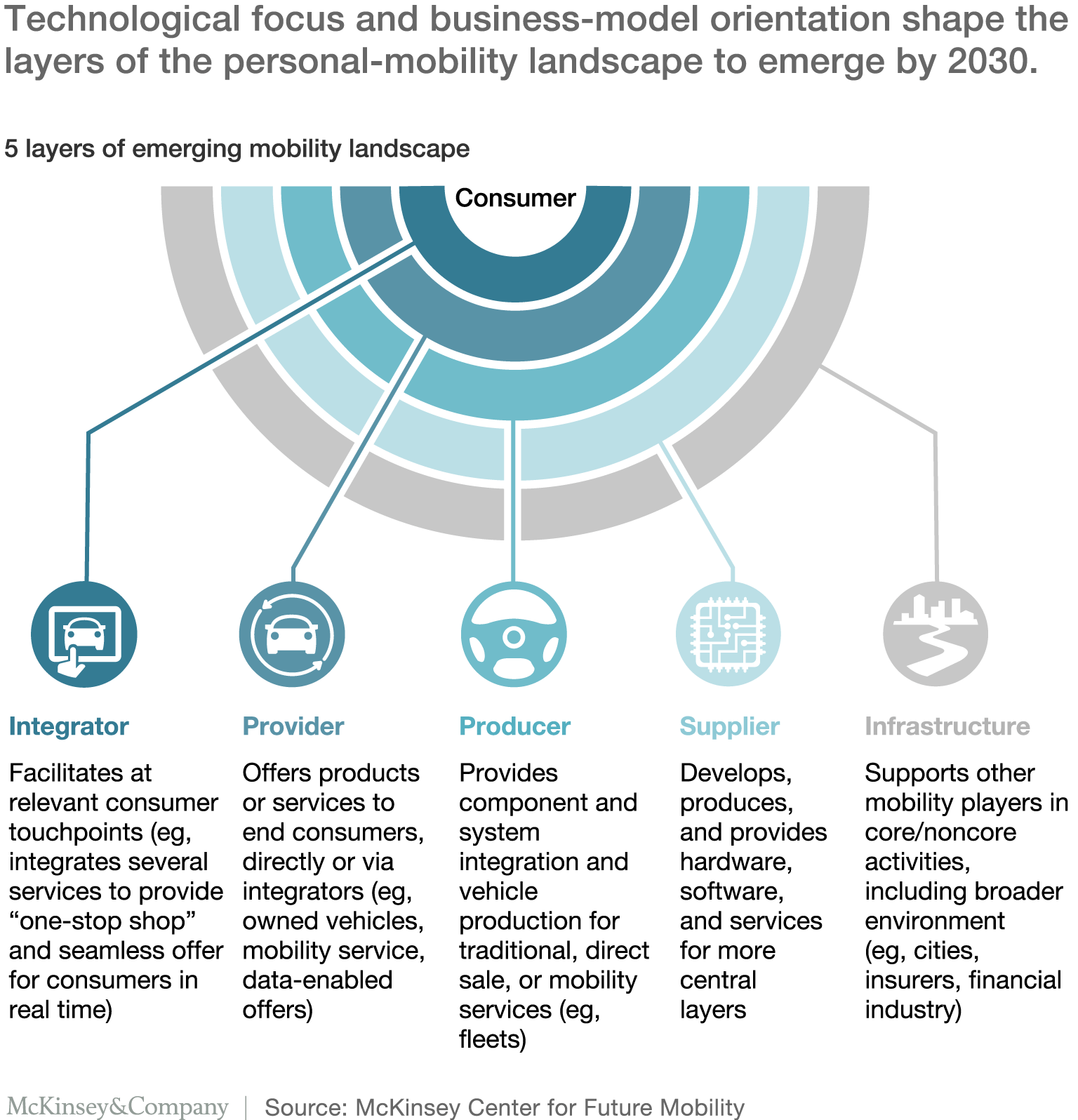 5 layers of emerging mobility landscape, based on technology focus and business model orientation