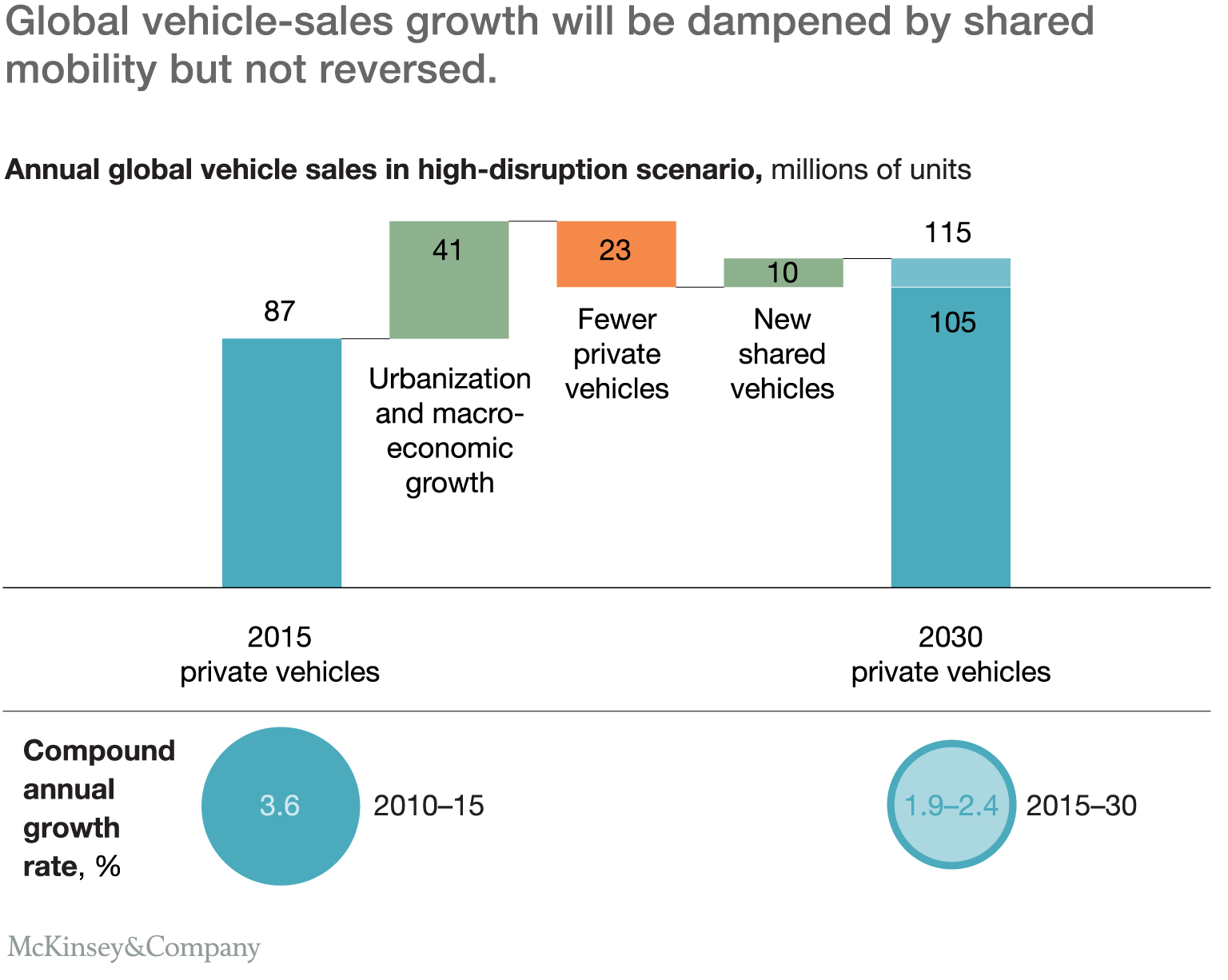 effect of shared mobility on global vehicle sales through 2030
