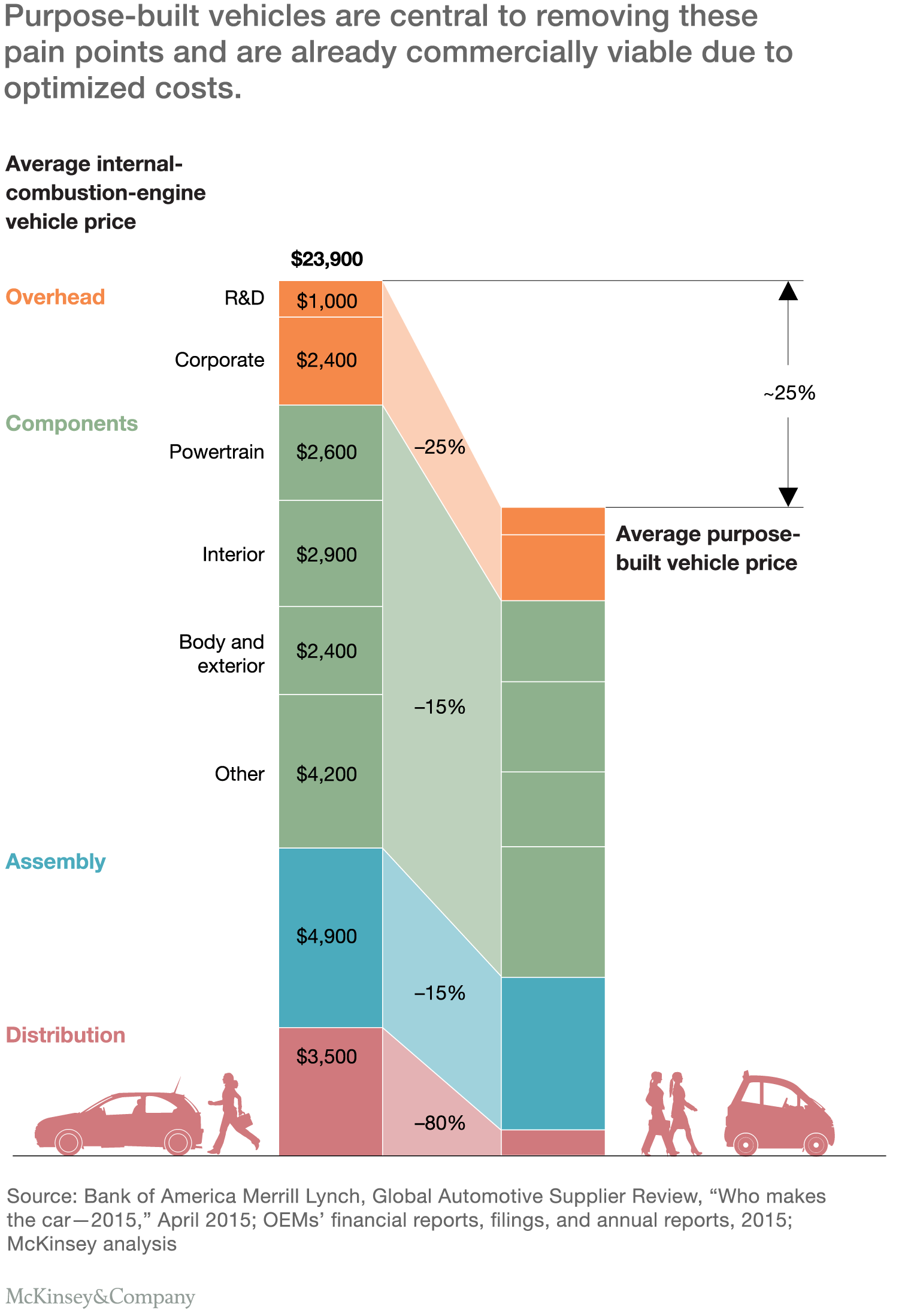 how purpose built vehicles could reduce costs
