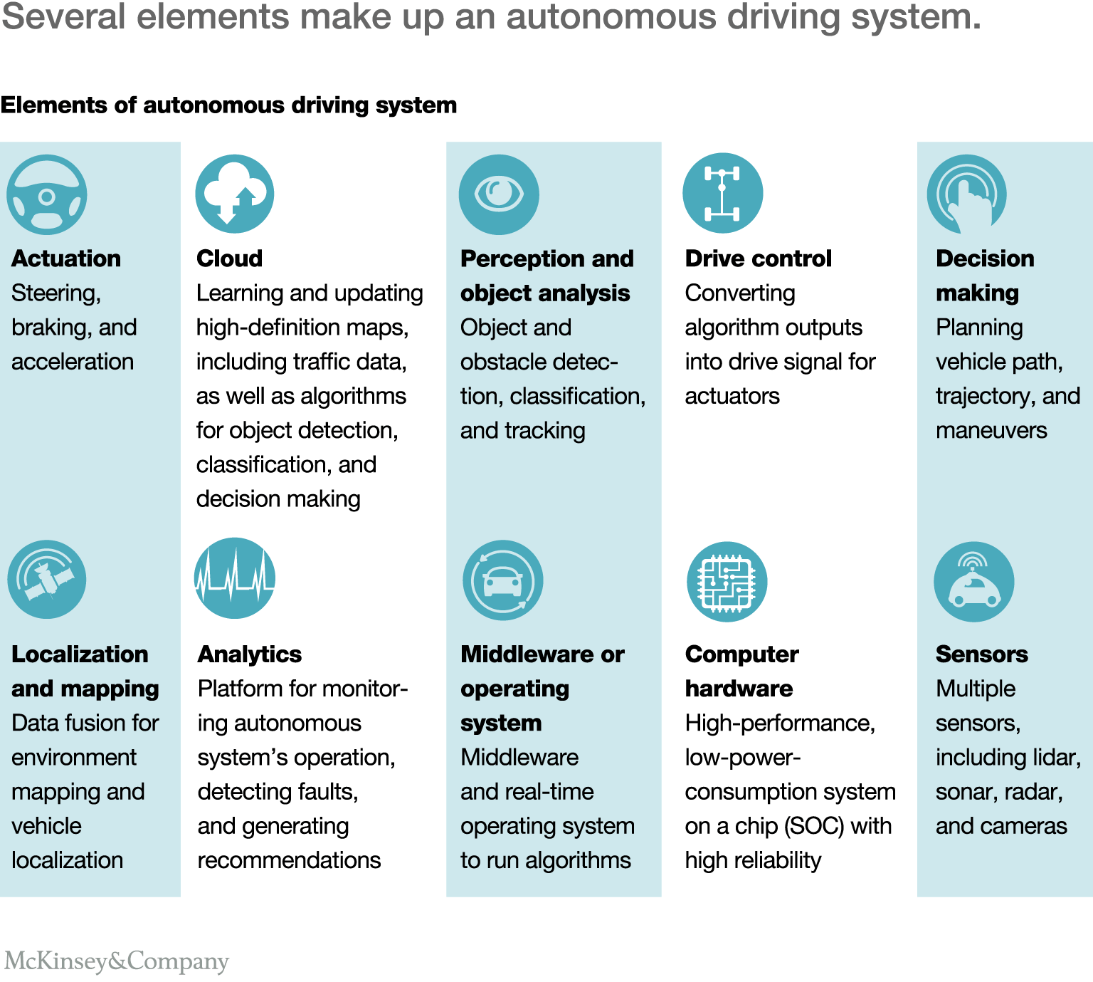 Elements of autonomous driving system including analytics decision making object analysis localization