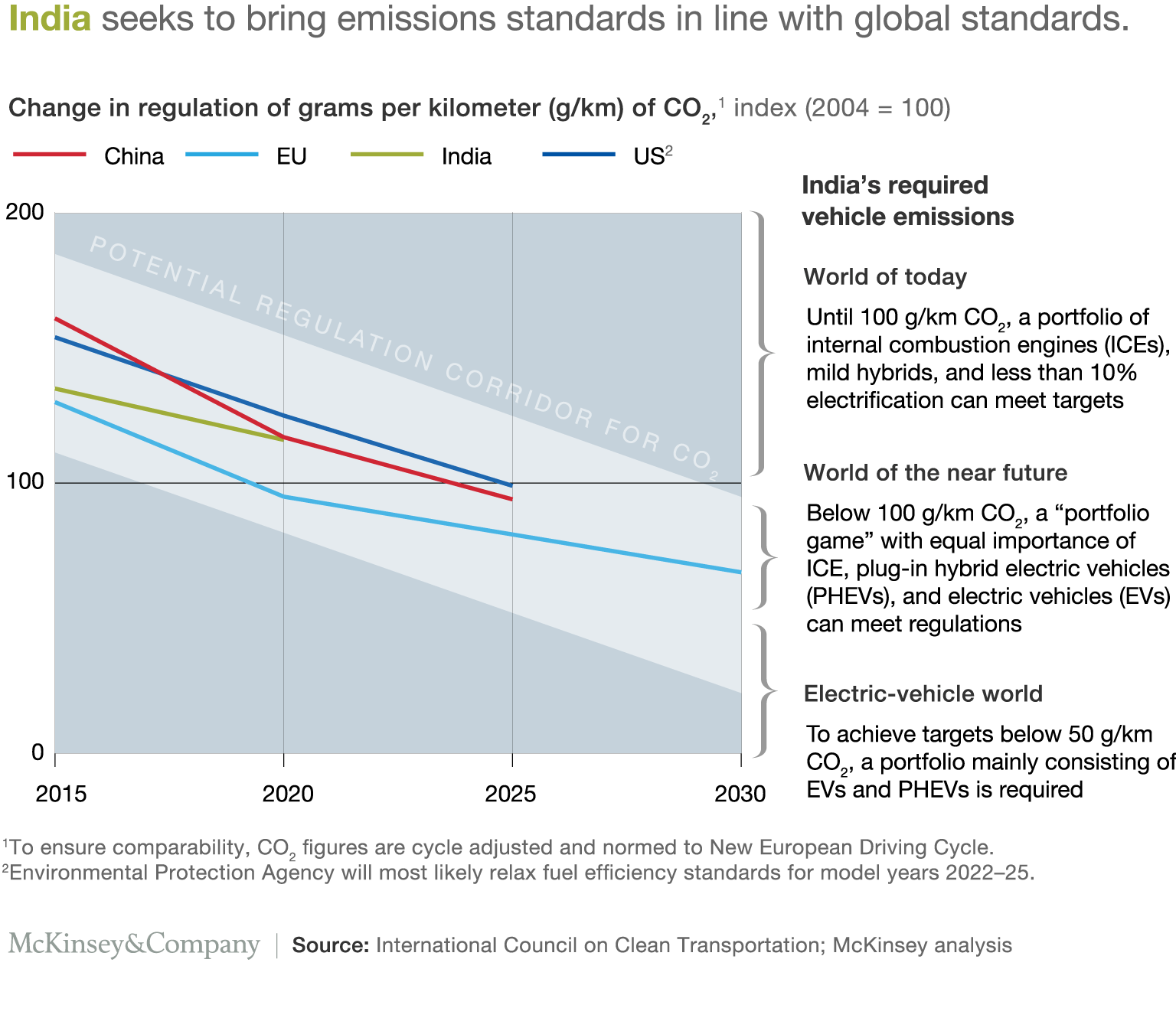 India seeks to bring emissions standards in line with global standards.