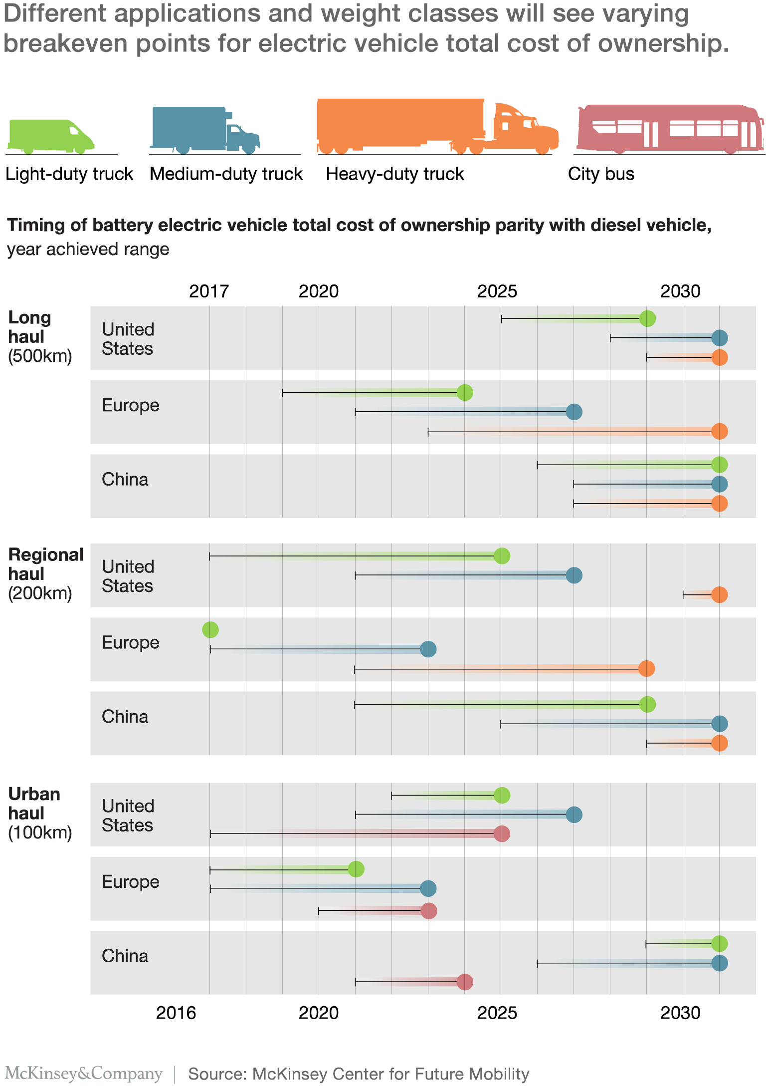 timeline for electric trucks (by weight class and miles traveled) reaching total-cost-of-ownership parity with diesel vehicles in Europe, US, and China through 2030