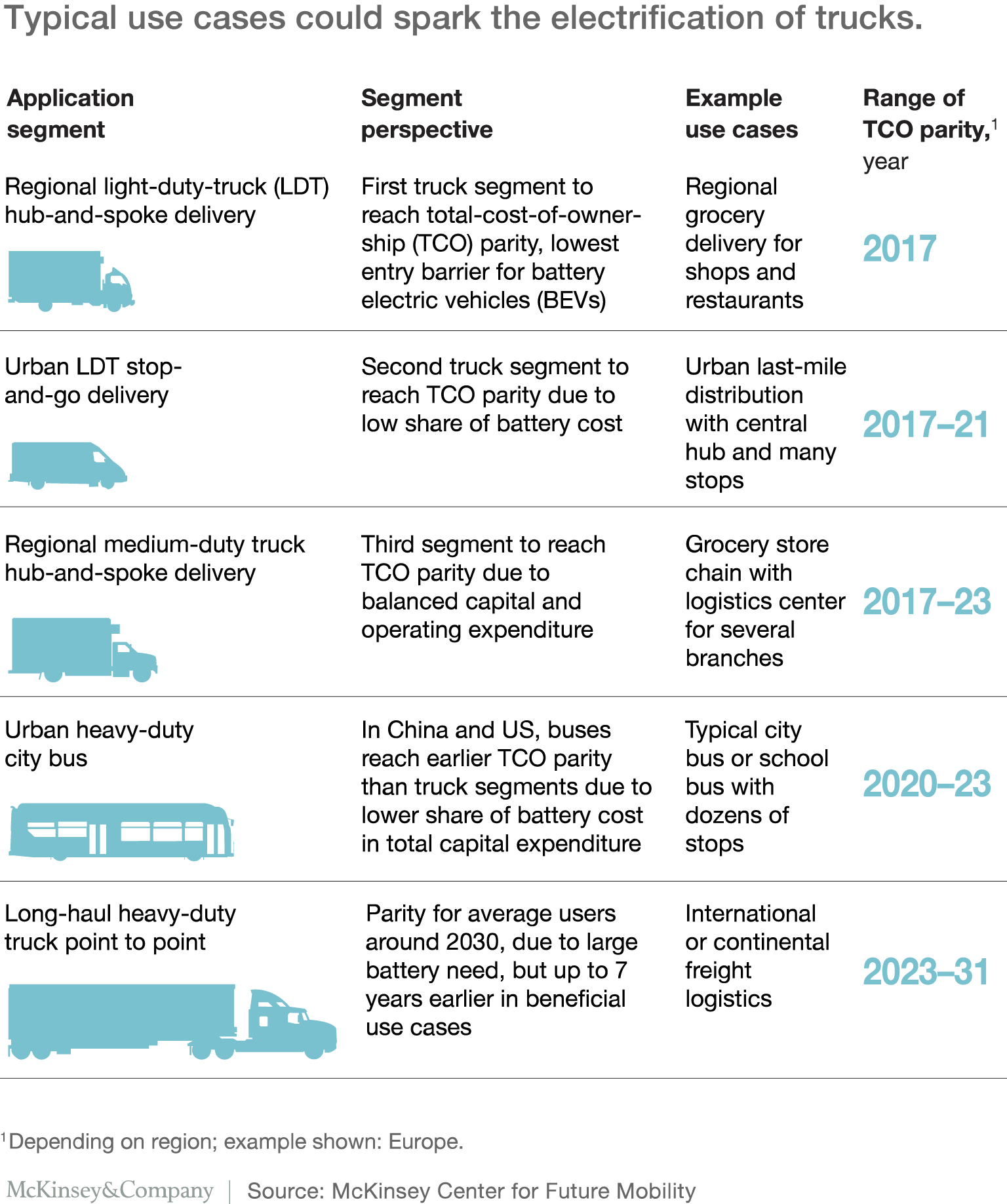 five use cases that will promote faster adoption of electric trucks: regional light-duty hub-and-spoke delivery, urban light-duty stop-and-go delivery, regional medium-duty hub-and-spoke delivery, heavy-duty city buses, and long-haul heavy-duty point-to-point routes