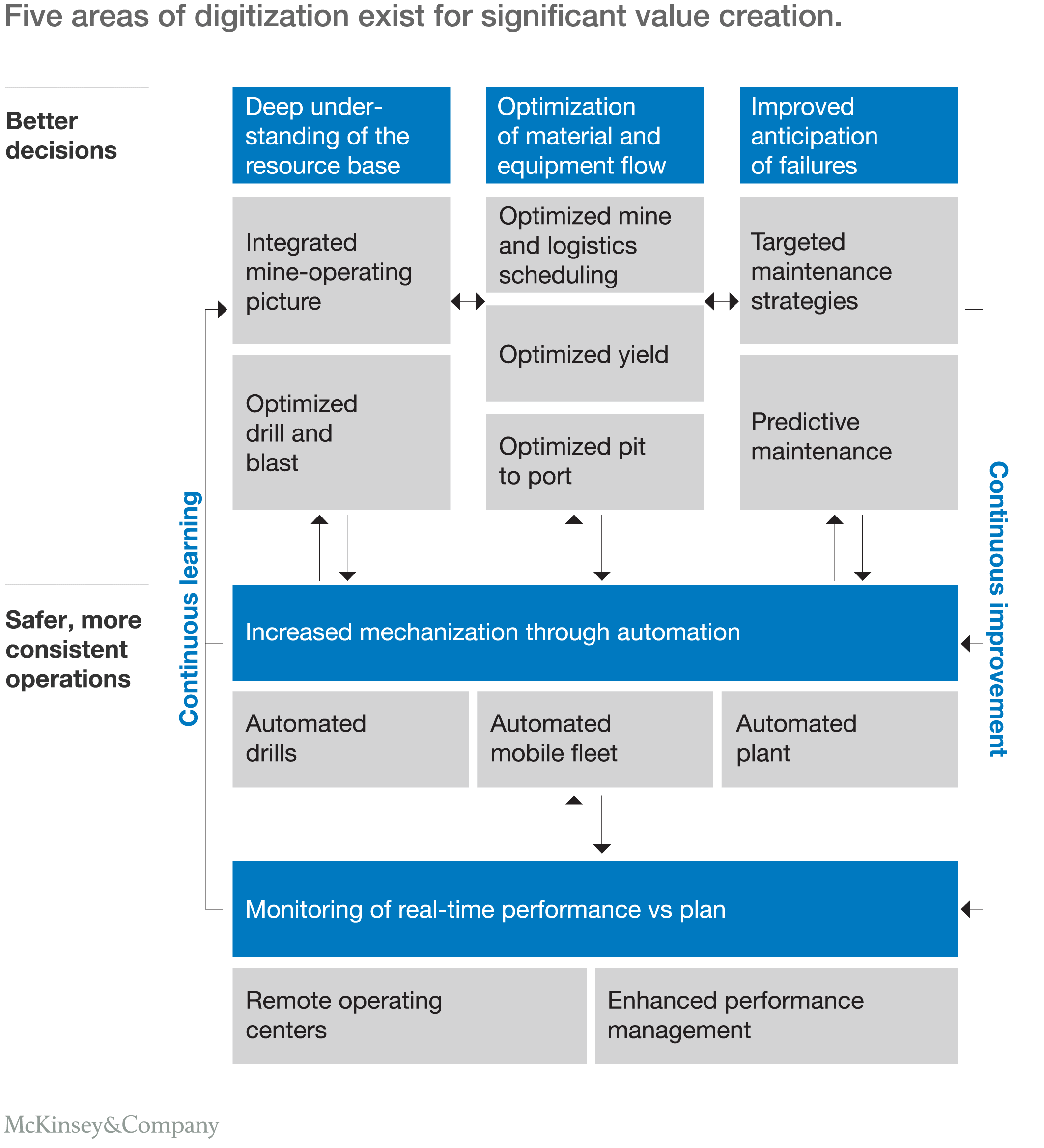 Five Areas Of Digitization Exist For Significant Value Creation.  Performance Improvement Plan Definition