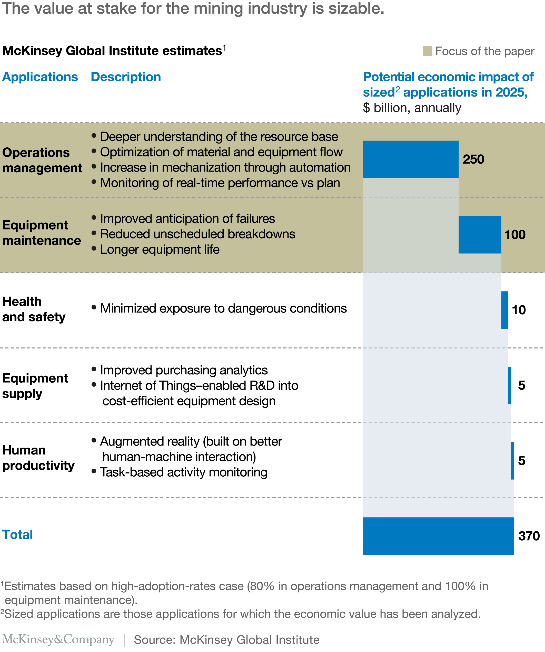 how digital innovation can improve mining productivity mckinsey the value at stake for the mining industry is sizable