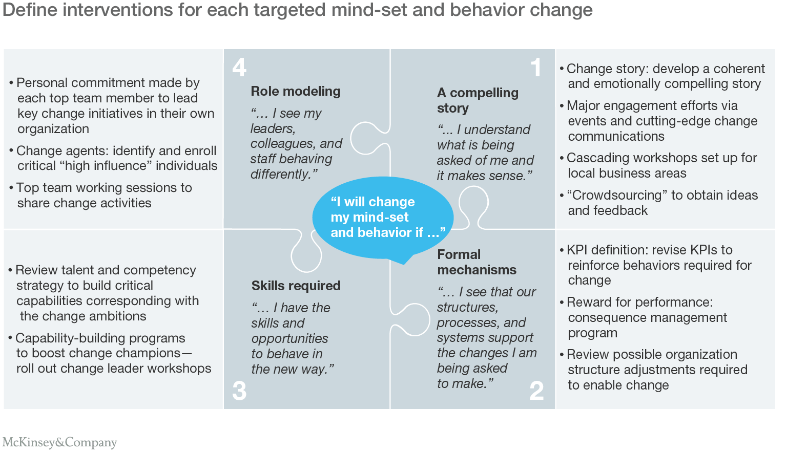 organizing to enable the shift from volume to value mckinsey define interventions for each targeted mindset and behavior change
