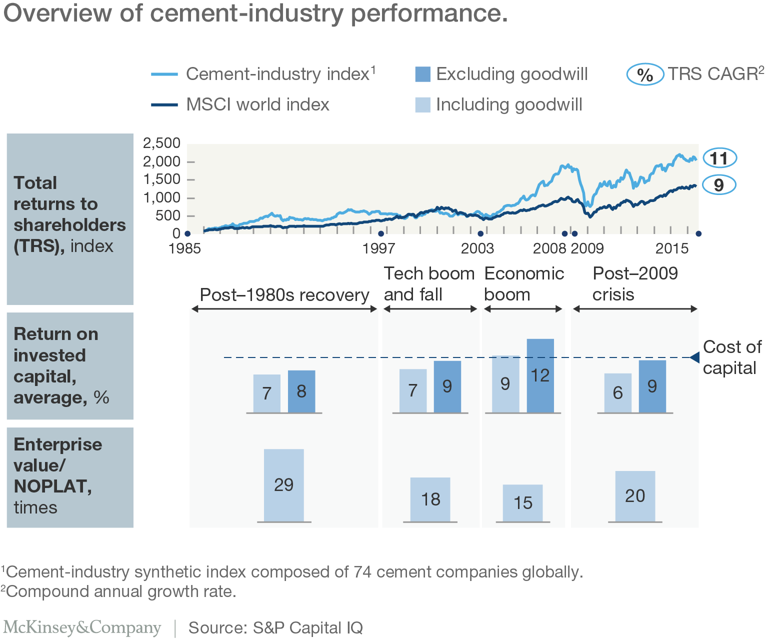 The cement industry at a turning point a path toward value overview of cement industry performance nvjuhfo Gallery
