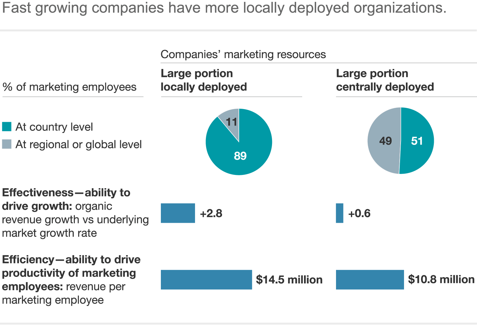 Designing a winning consumer goods organization mckinsey for Consumer product design companies