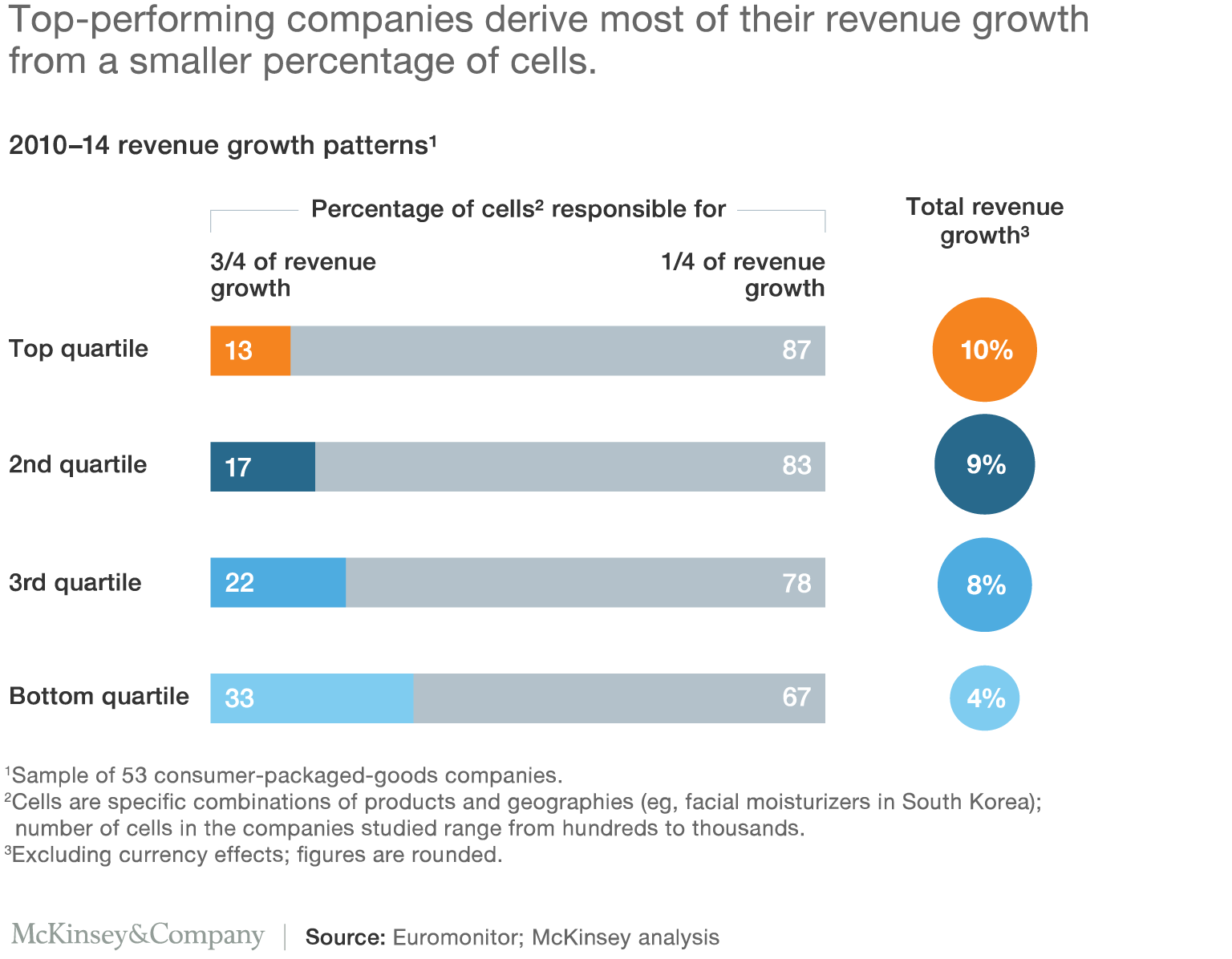 Top-performing companies derive most of their revenue growth from a smaller percentage of cells.