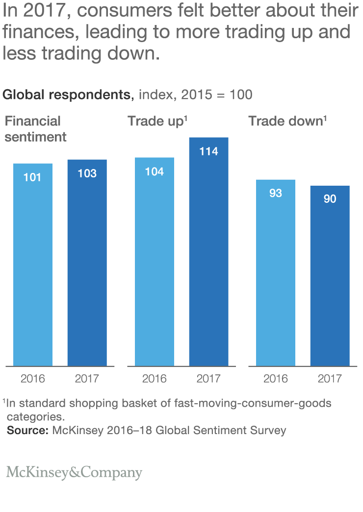 How Global Consumers Feel About Their Finances