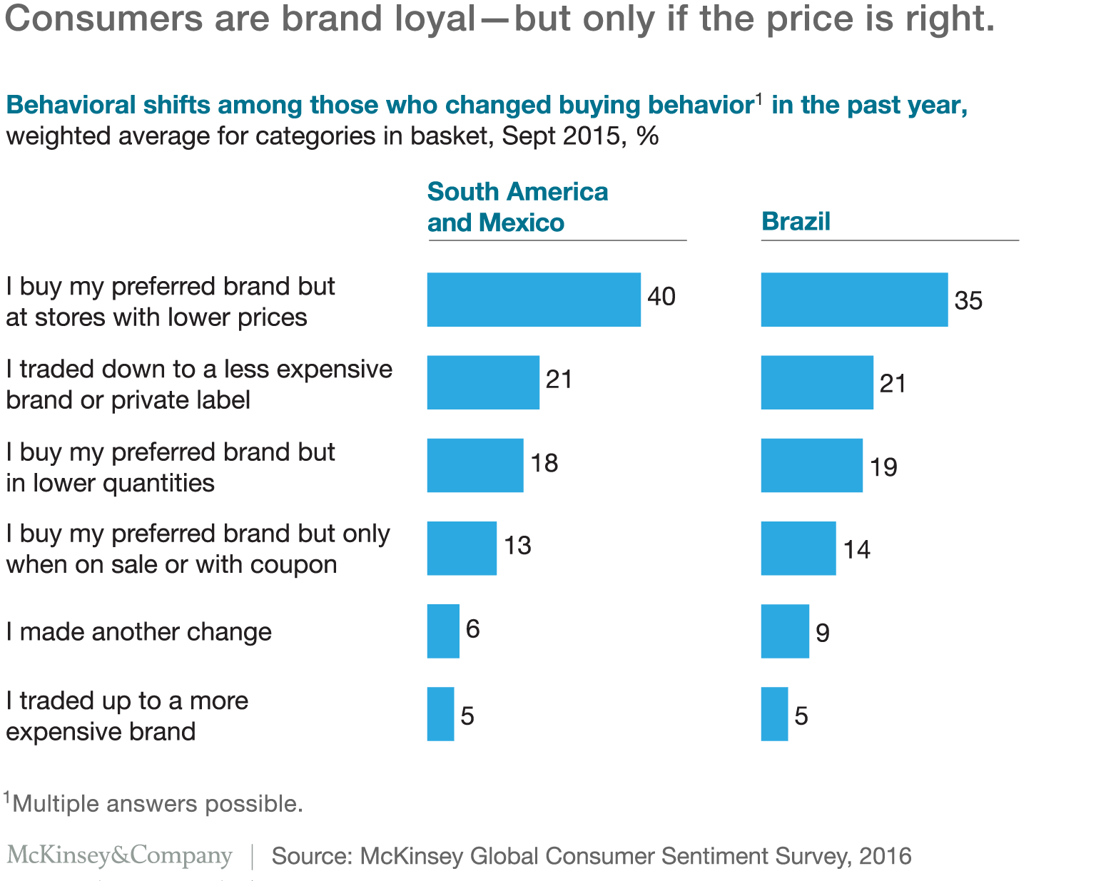 impact of brand image and advertisement on consumer buying behavior essay The impact of brand endorsements on consumer behaviour in mtn  consumer behavior models in tourism  more about effect of brand image on consumer purchasing.