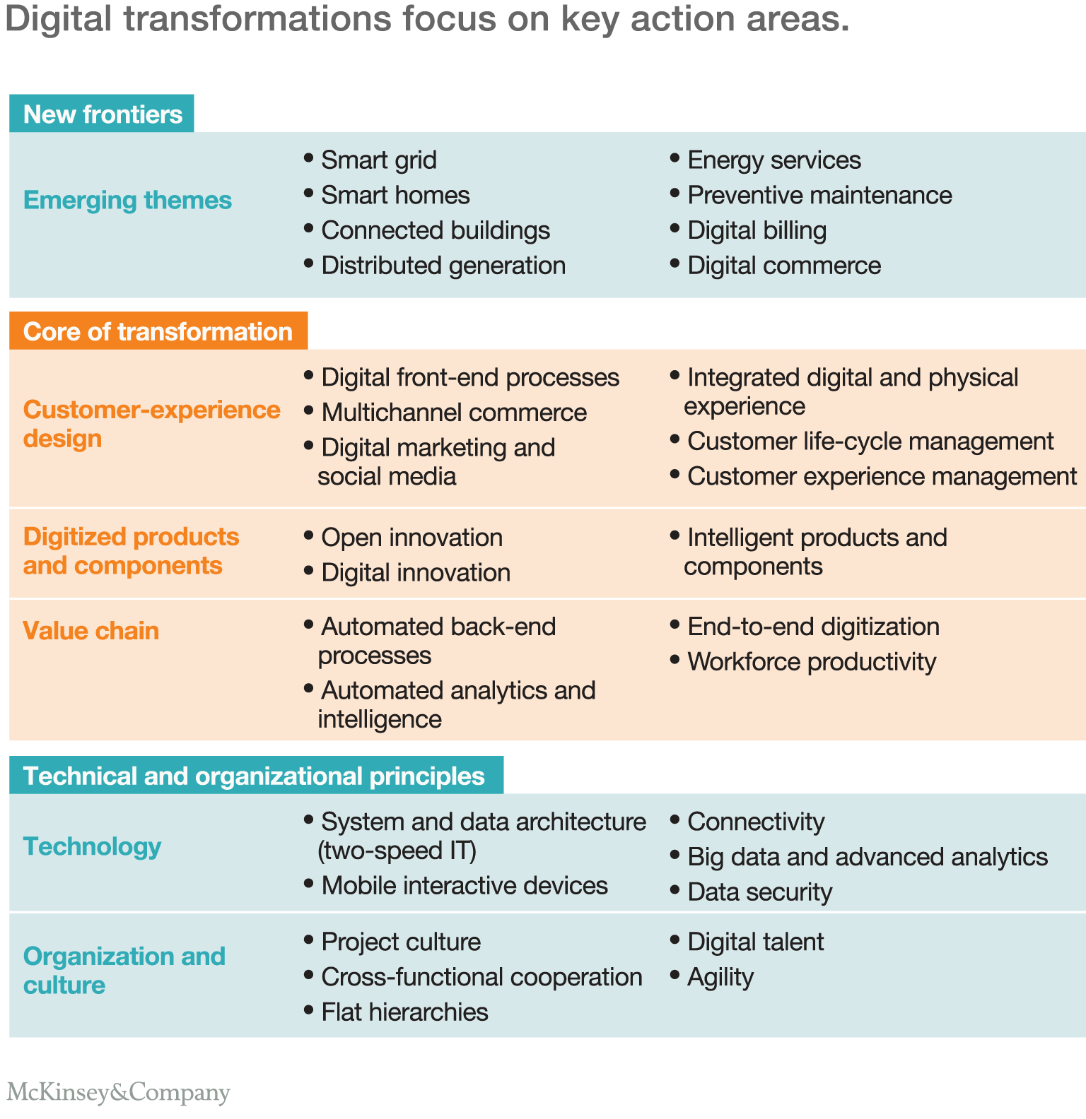 Every Utility Needs Digital Transformation Venitism