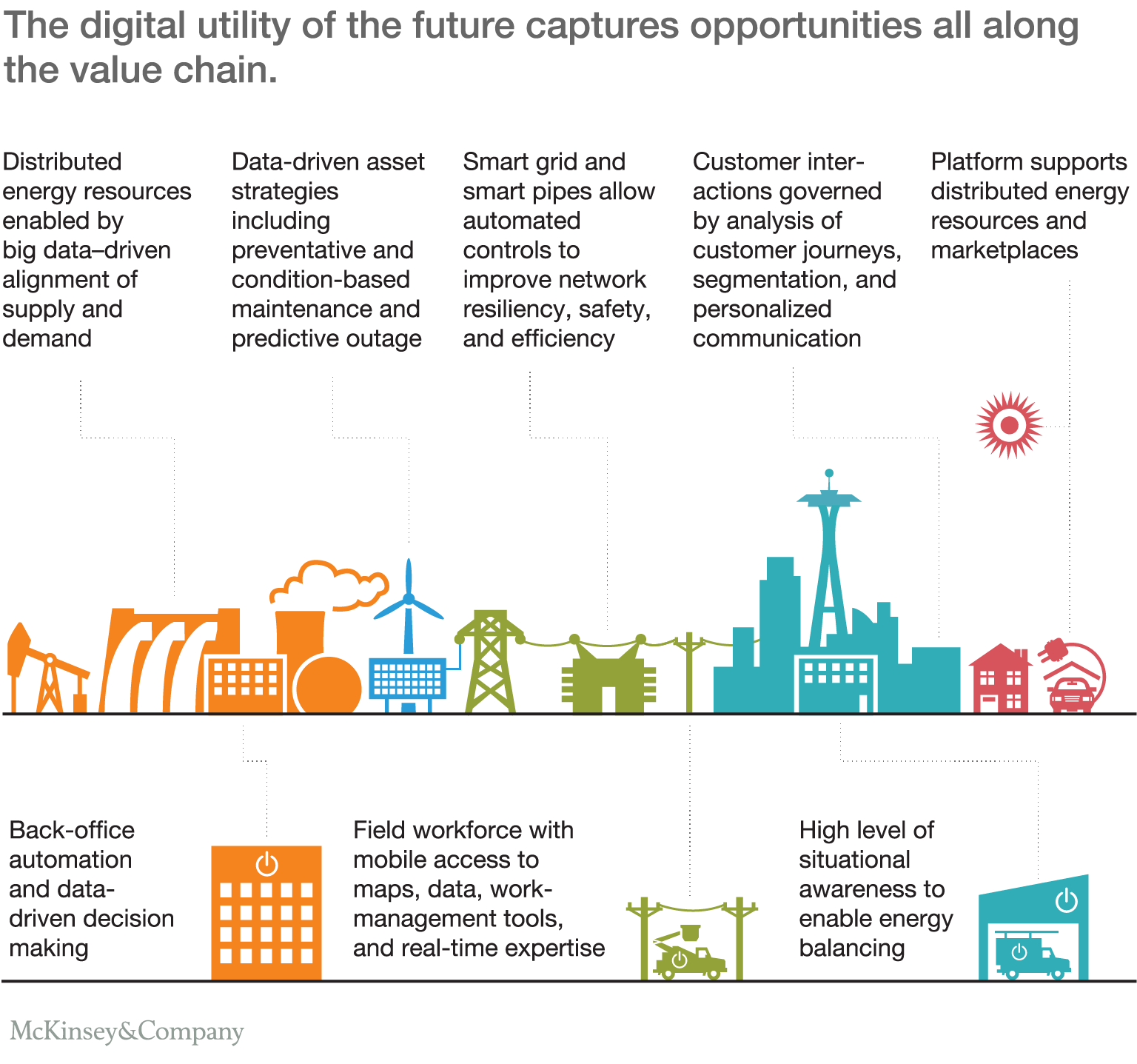 The digital utility new opportunities and challenges mckinsey the digital utility of the future captures opportunities all along the value chain publicscrutiny Gallery