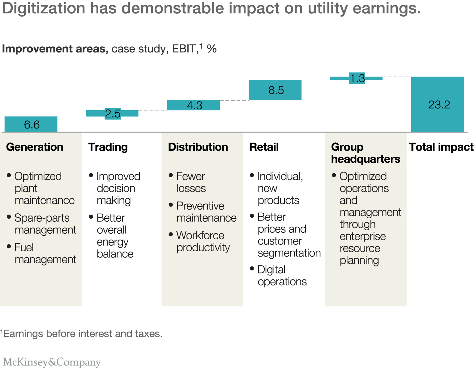 The digital utility new opportunities and challenges mckinsey digitization has demonstrable impact on utility earnings publicscrutiny Gallery