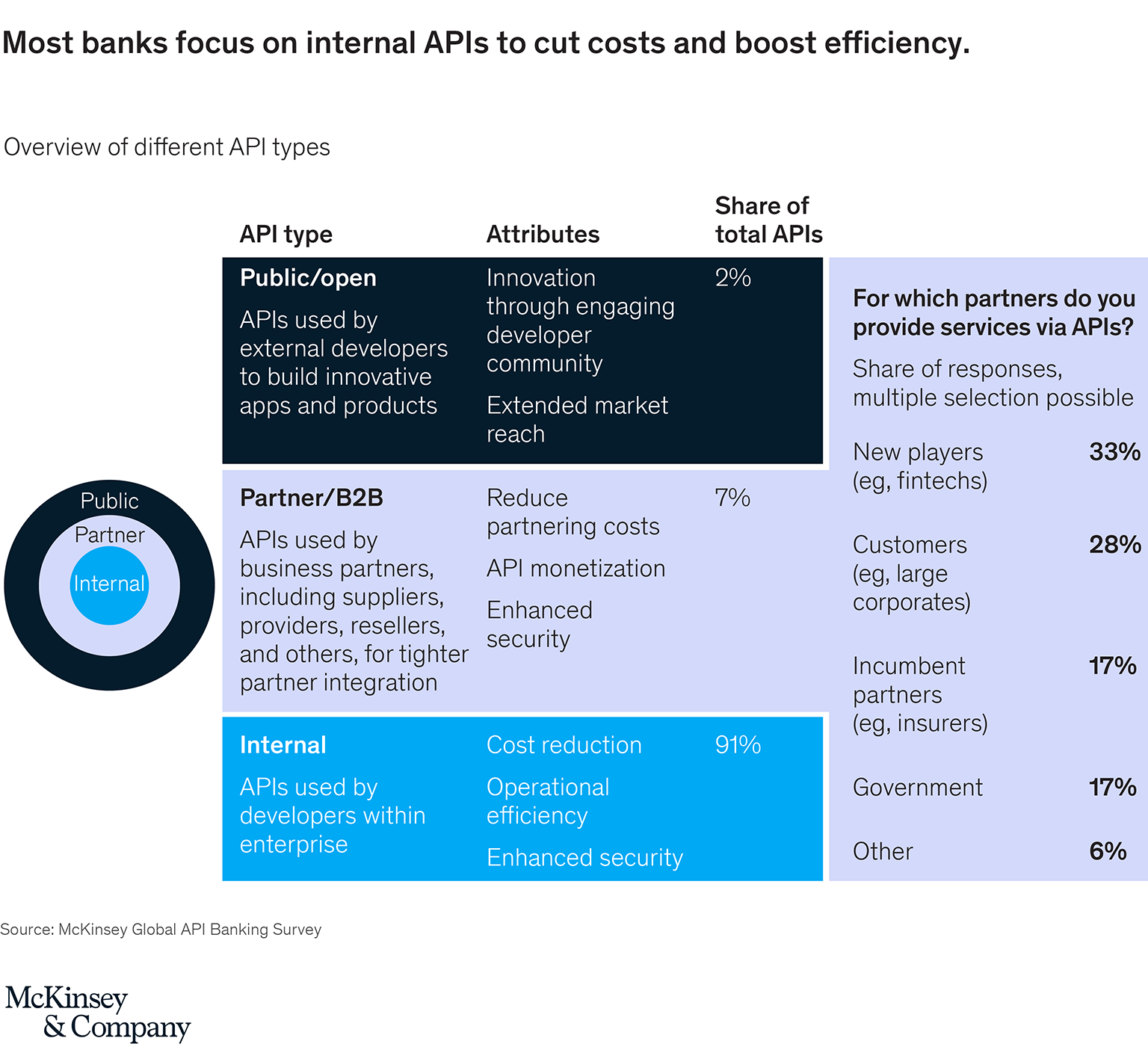 Cutting through the noise: How banks can unlock the potential of APIs