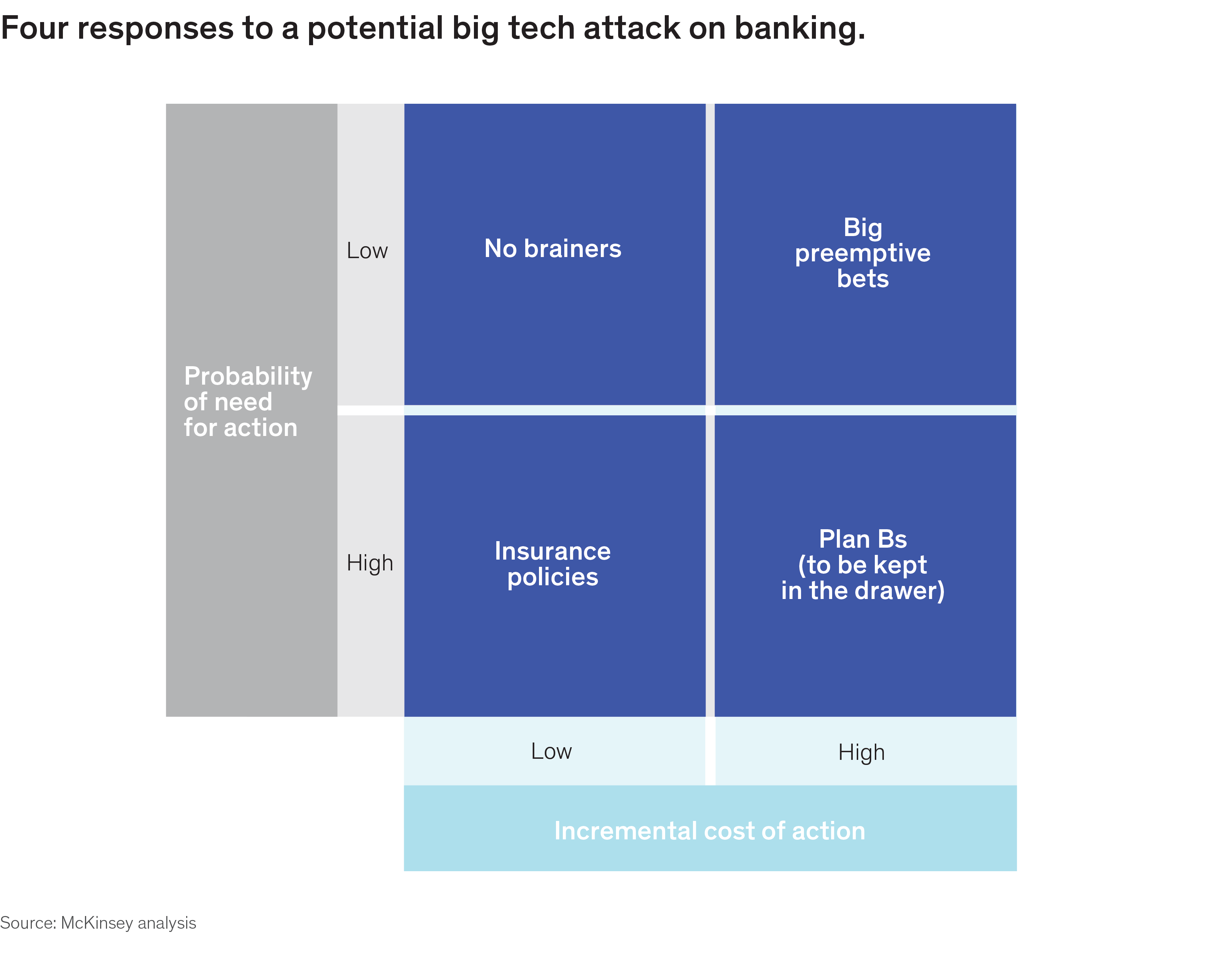 How banks can react to big tech's entry into financial services