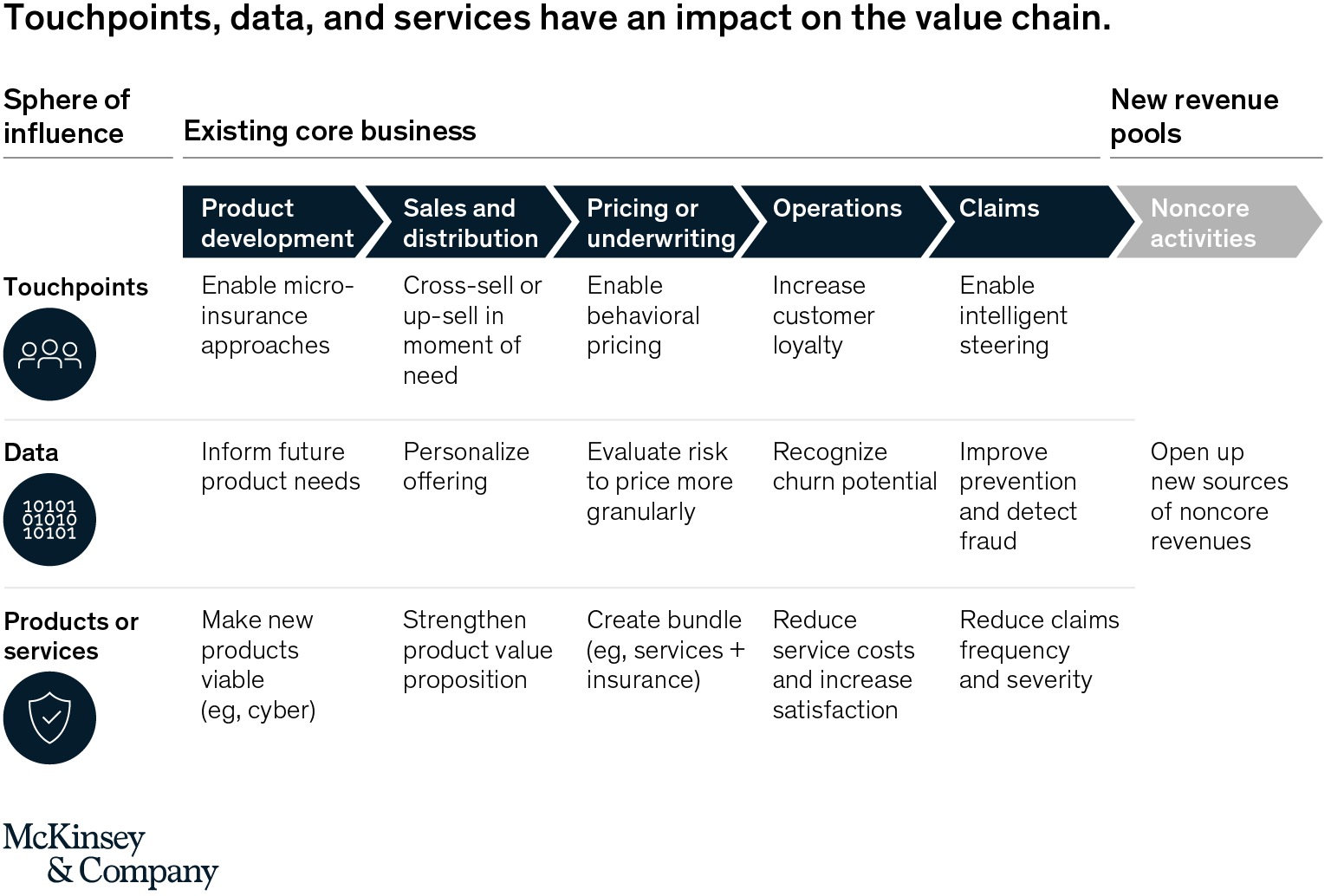 Ecosystems in insurance: The next frontier for enhancing productivity