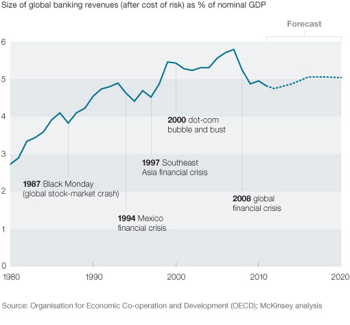 Banking's growth as a share of global economic activity may be leveling off.